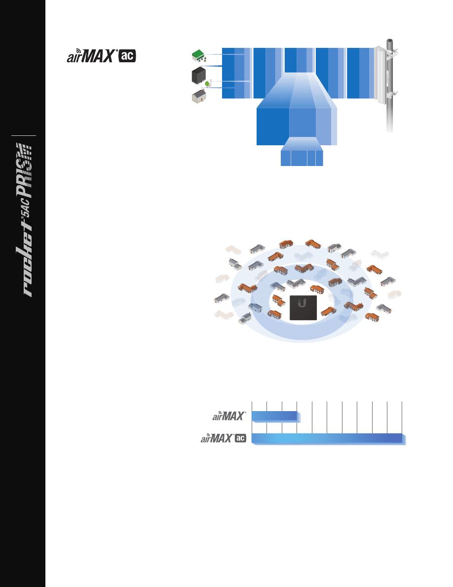 Gebrauchsinformation / Datenblatt zu Ubiquiti R5AC-PRISM